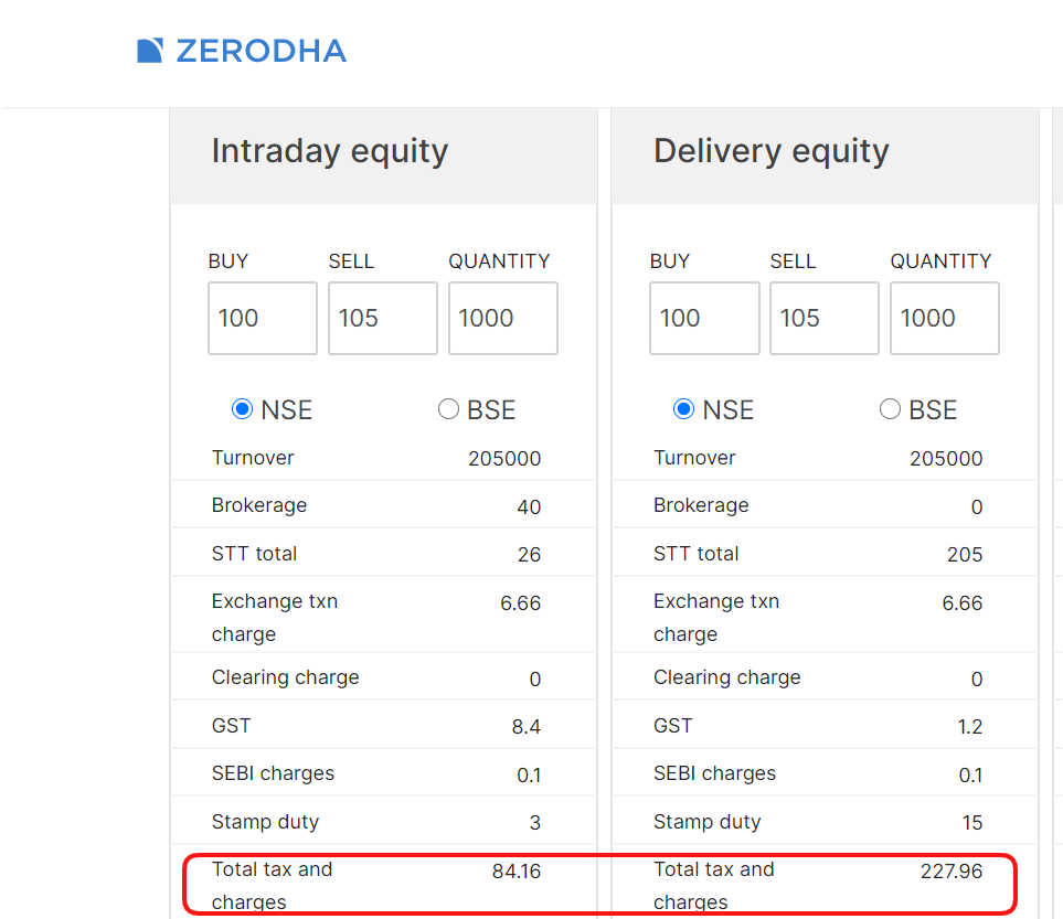 delivery vs. intraday